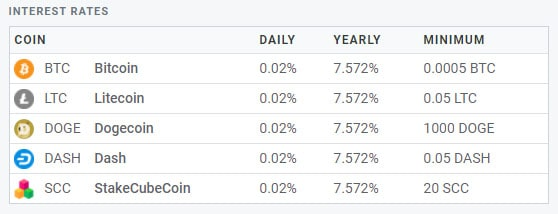 stakecube.net interest rate on coins